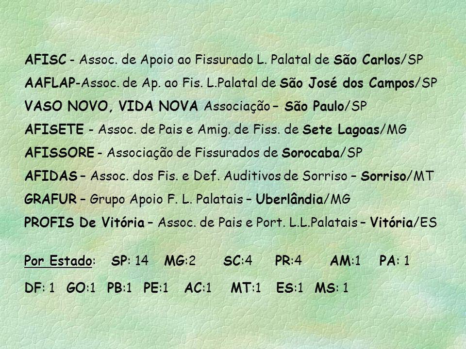 ADAFI - Assoc de Apoio aos Def Aud e Fissurados de Itararé/SP AFIP – Assoc. Assistência aos Fissurados da Paraíba – João Pessoa/PB PROFIS-Joinville -