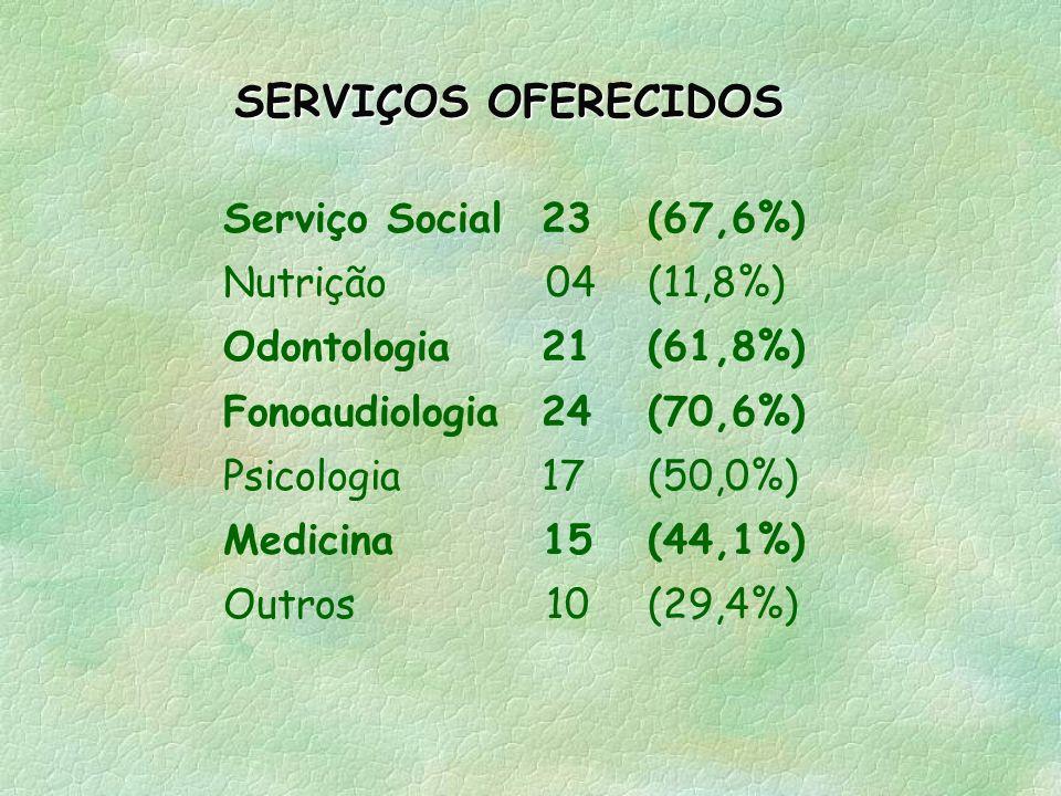ESCOLARIDADE ( 290 pessoas): Superior completo (52,4%) Ensino médio (27,9%) Fundamental Completo (12,4%) NÍVEL OCUPACIONAL (279 pessoas): Profissional