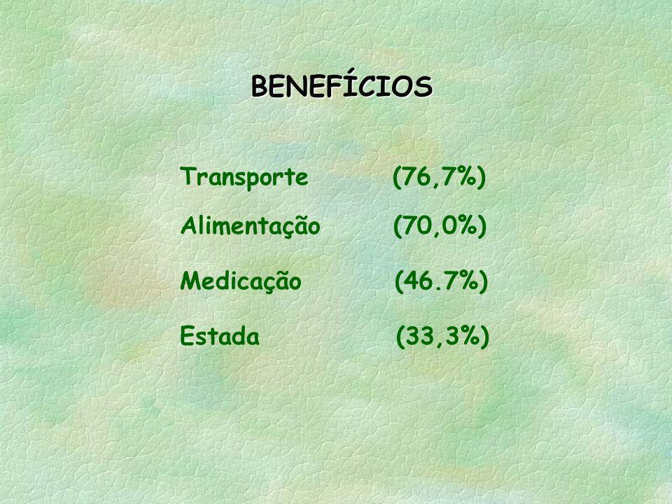 Serviço Social23(67,6%) Nutrição 04(11,8%) Odontologia21(61,8%) Fonoaudiologia24(70,6%) Psicologia17(50,0%) Medicina 15(44,1%) Outros 10(29,4%) SERVIÇ