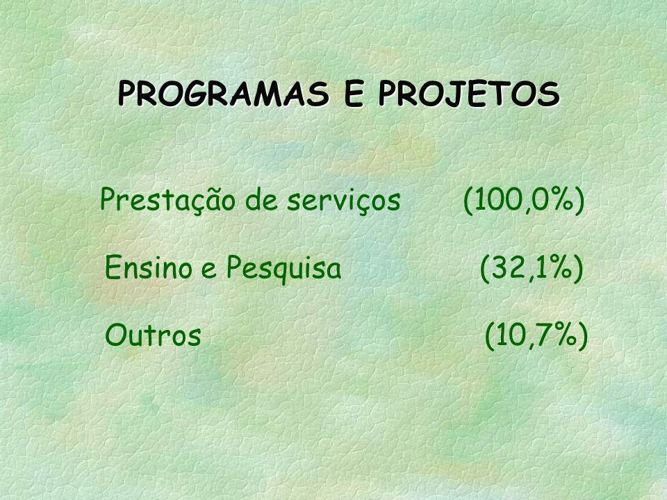Doações 75,0% Associados 46,9% Campanhas 59,4% Convênios públicos 40,6% Aplicações 12,5% Cursos 3,1% Geração renda 9,4% CAPTAÇÃO DE RECURSOS