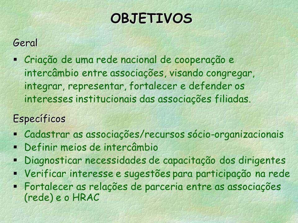 OBJETIVOSGeral Criação de uma rede nacional de cooperação e intercâmbio entre associações, visando congregar, integrar, representar, fortalecer e defender os interesses institucionais das associações filiadas.Específicos Cadastrar as associações/recursos sócio-organizacionais Definir meios de intercâmbio Diagnosticar necessidades de capacitação dos dirigentes Verificar interesse e sugestões para participação na rede Fortalecer as relações de parceria entre as associações (rede) e o HRAC