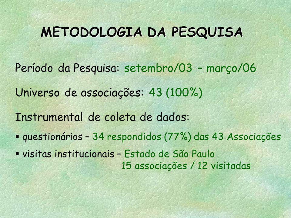 METODOLOGIA DA PESQUISA Período da Pesquisa: setembro/03 – março/06 Universo de associações: 43 (100%) Instrumental de coleta de dados: questionários – 34 respondidos (77%) das 43 Associações visitas institucionais – Estado de São Paulo 15 associações / 12 visitadas