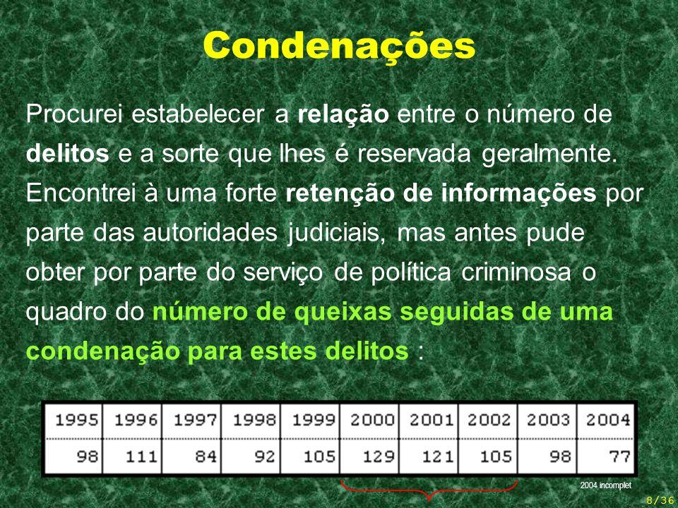 8/36 Condenações Procurei estabelecer a relação entre o número de delitos e a sorte que lhes é reservada geralmente.