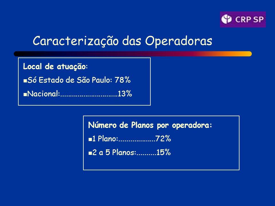 Caracterização das Operadoras Número de Planos por operadora: 1 Plano:...................72% 2 a 5 Planos:..........15% Local de atuação: Só Estado de São Paulo: 78% Nacional:..............................13%