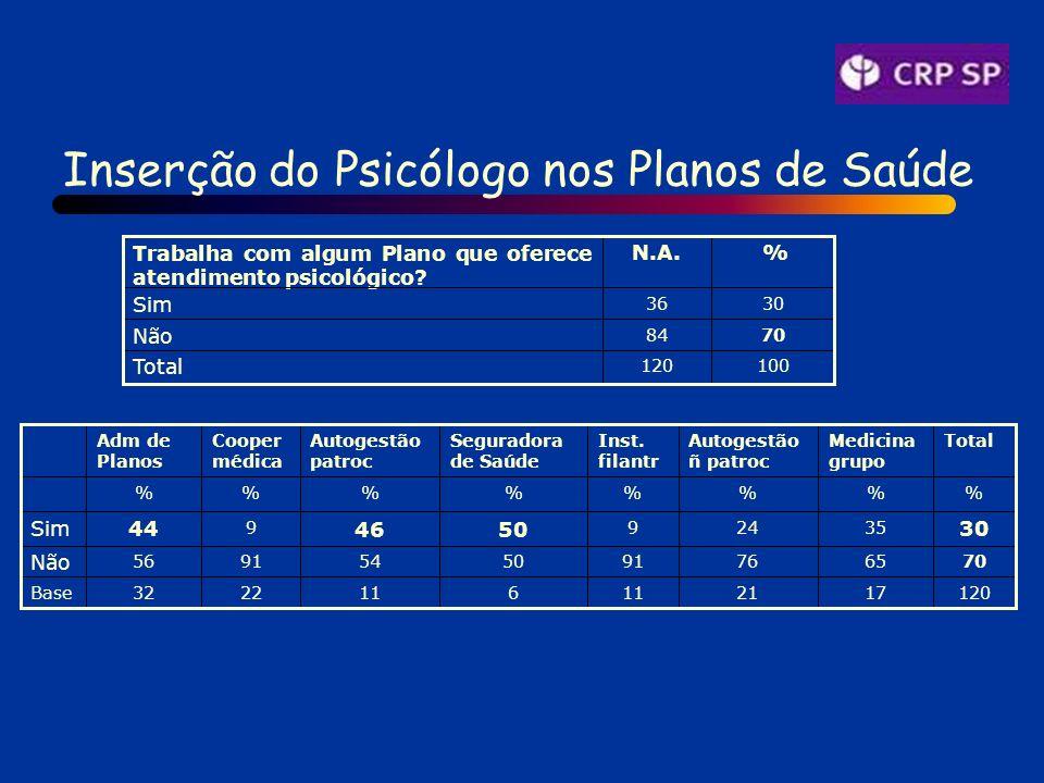 Inserção do Psicólogo nos Planos de Saúde 100120 Total 7084 Não 3036 Sim % N.A.Trabalha com algum Plano que oferece atendimento psicológico.