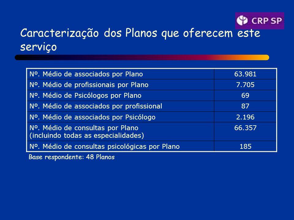 Caracterização dos Planos que oferecem este serviço Nº.