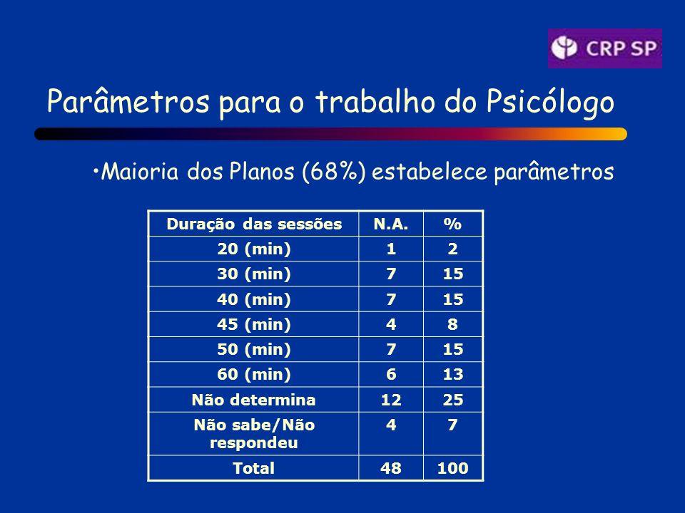 Parâmetros para o trabalho do Psicólogo Maioria dos Planos (68%) estabelece parâmetros Duração das sessõesN.A.% 20 (min)12 30 (min)715 40 (min)715 45 (min)48 50 (min)715 60 (min)613 Não determina1225 Não sabe/Não respondeu 47 Total48100