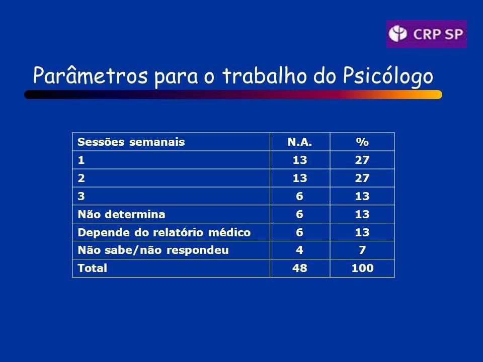 Parâmetros para o trabalho do Psicólogo Sessões semanaisN.A.% 11327 21327 3613 Não determina613 Depende do relatório médico613 Não sabe/não respondeu47 Total48100