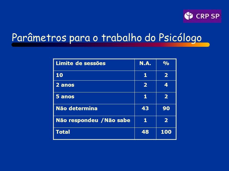 Parâmetros para o trabalho do Psicólogo Limite de sessõesN.A.% 1012 2 anos24 5 anos12 Não determina4390 Não respondeu /Não sabe12 Total48100