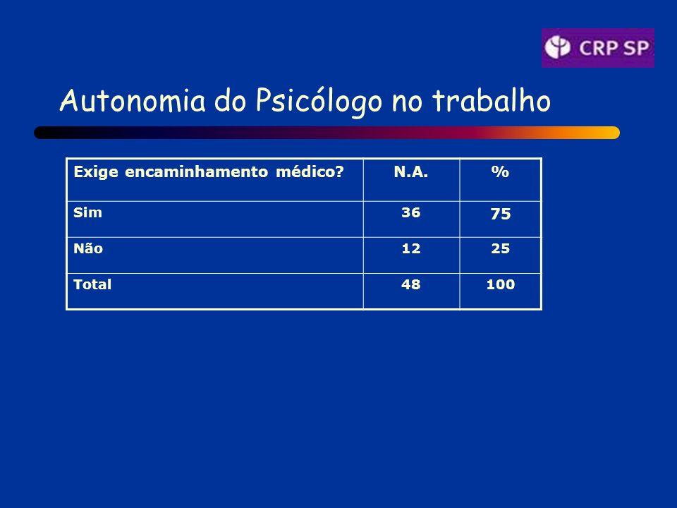 Autonomia do Psicólogo no trabalho Exige encaminhamento médico N.A.% Sim36 75 Não1225 Total48100