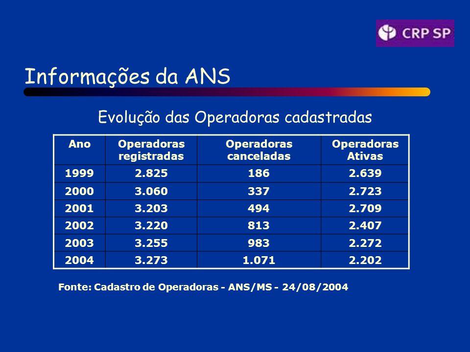 AnoOperadoras registradas Operadoras canceladas Operadoras Ativas 19992.8251862.639 20003.0603372.723 20013.2034942.709 20023.2208132.407 20033.2559832.272 20043.2731.0712.202 Fonte: Cadastro de Operadoras - ANS/MS - 24/08/2004 Informações da ANS Evolução das Operadoras cadastradas