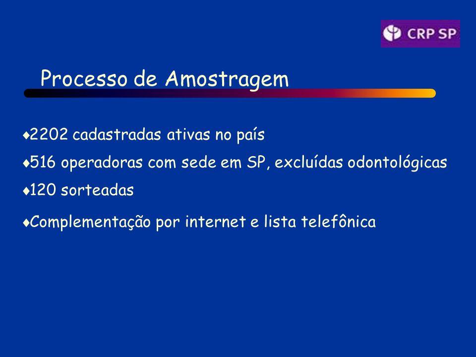Processo de Amostragem 2202 cadastradas ativas no país 516 operadoras com sede em SP, excluídas odontológicas 120 sorteadas Complementação por internet e lista telefônica