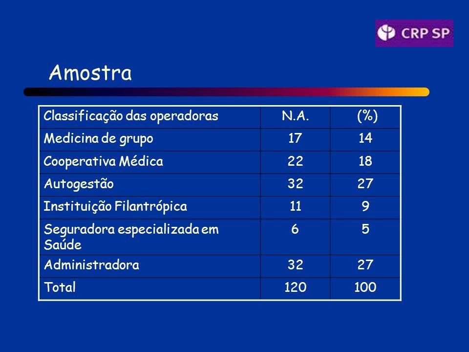 Amostra Classificação das operadorasN.A.