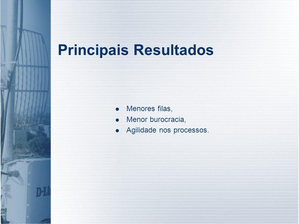 Principais Resultados Menores filas, Menor burocracia, Agilidade nos processos.