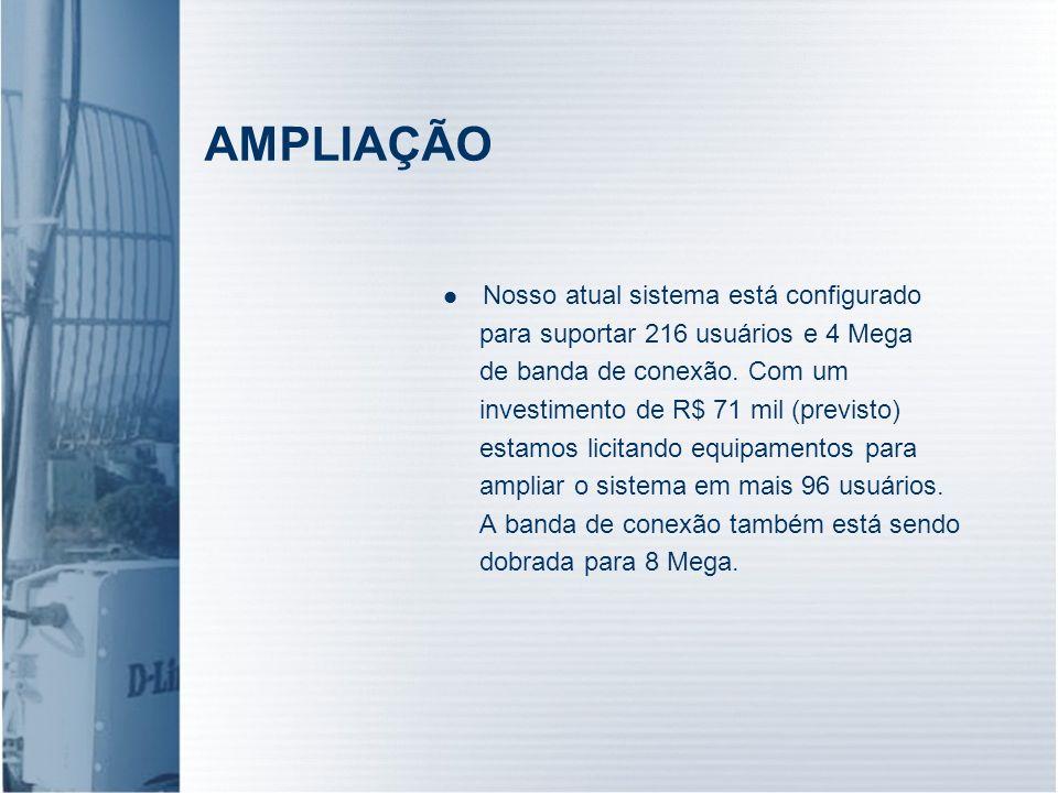 AMPLIAÇÃO Nosso atual sistema está configurado para suportar 216 usuários e 4 Mega de banda de conexão. Com um investimento de R$ 71 mil (previsto) es