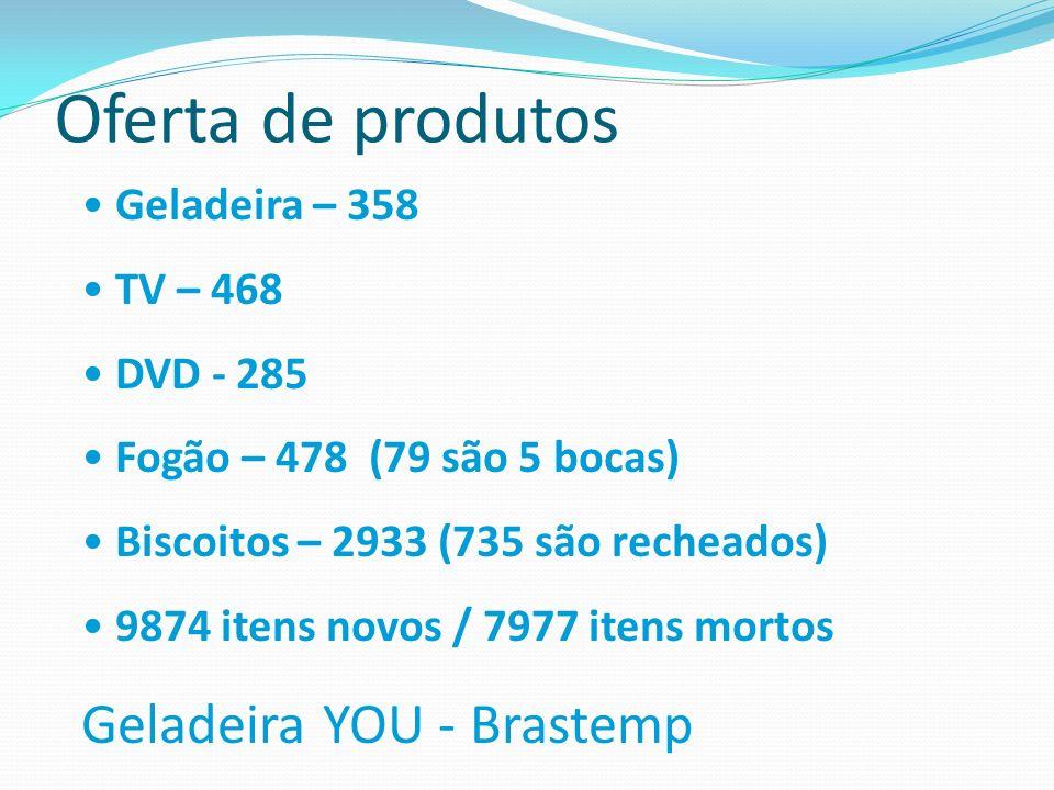 Oferta de produtos Geladeira – 358 TV – 468 DVD - 285 Fogão – 478 (79 são 5 bocas) Biscoitos – 2933 (735 são recheados) 9874 itens novos / 7977 itens