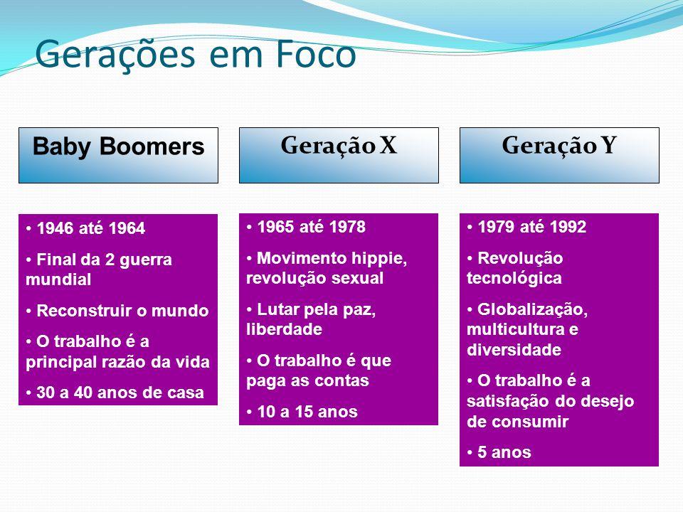 Gerações em Foco Baby Boomers 1946 até 1964 Final da 2 guerra mundial Reconstruir o mundo O trabalho é a principal razão da vida 30 a 40 anos de casa