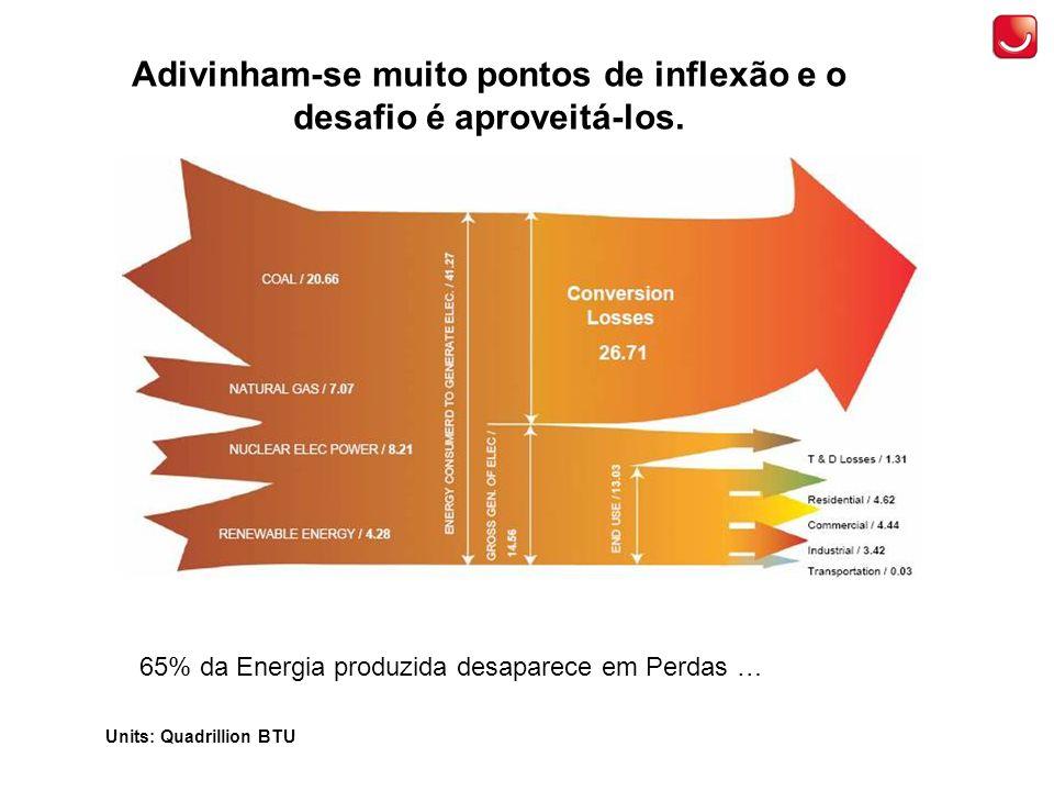 65% da Energia produzida desaparece em Perdas … Units: Quadrillion BTU Adivinham-se muito pontos de inflexão e o desafio é aproveitá-los.