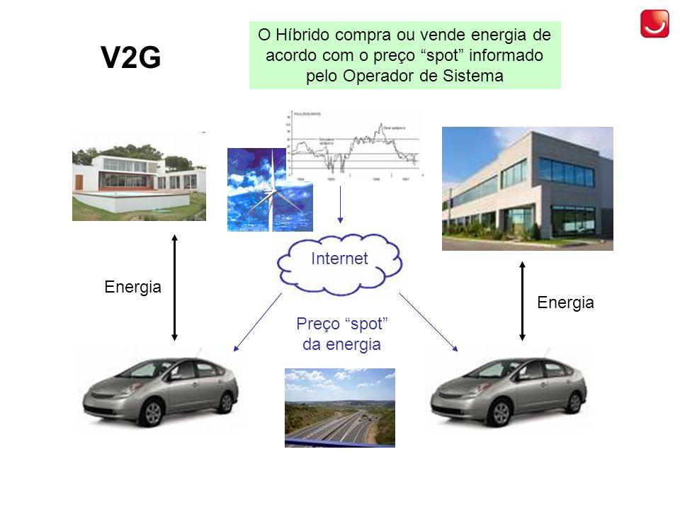 V2G Energia Preço spot da energia Internet O Híbrido compra ou vende energia de acordo com o preço spot informado pelo Operador de Sistema