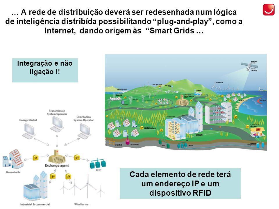 … A rede de distribuição deverá ser redesenhada num lógica de inteligência distribída possibilitando plug-and-play, como a Internet, dando origem às Smart Grids … Cada elemento de rede terá um endereço IP e um dispositivo RFID Integração e não ligação !!