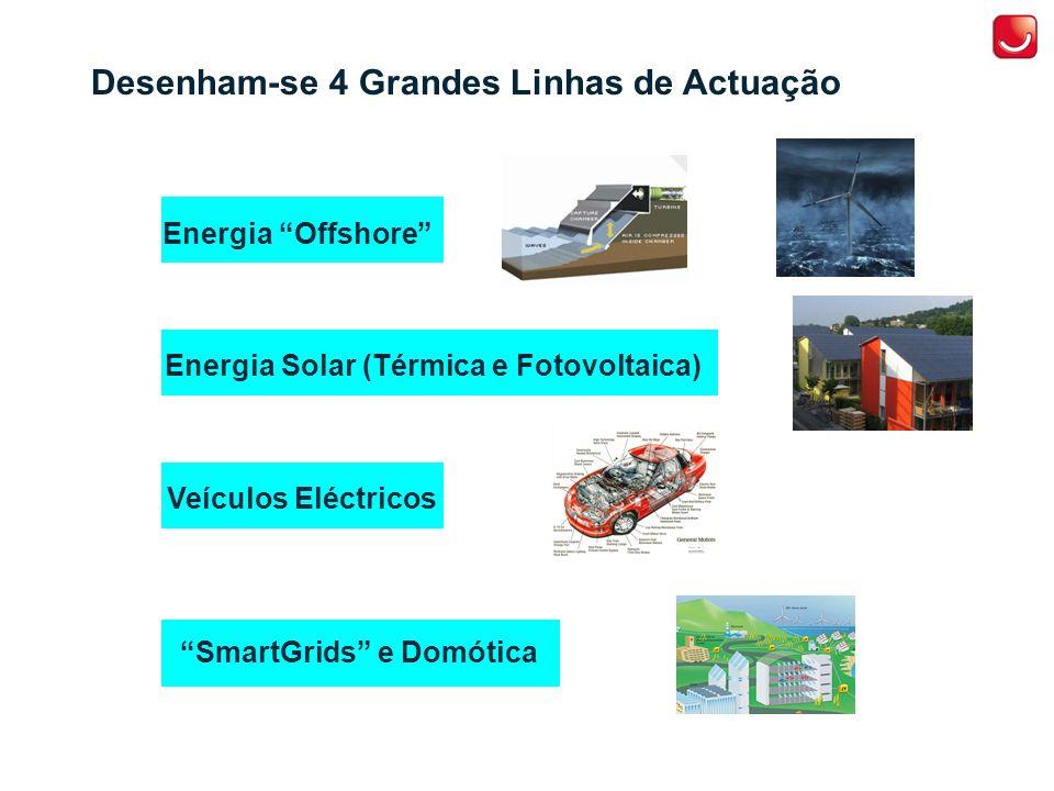 Desenham-se 4 Grandes Linhas de Actuação Energia Offshore Energia Solar (Térmica e Fotovoltaica) Veículos Eléctricos SmartGrids e Domótica