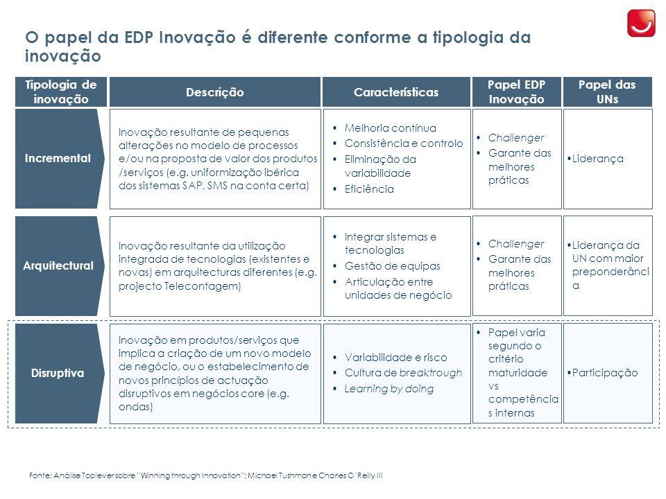 O papel da EDP Inovação é diferente conforme a tipologia da inovação Disruptiva Inovação em produtos/serviços que implica a criação de um novo modelo de negócio, ou o estabelecimento de novos princípios de actuação disruptivos em negócios core (e.g.