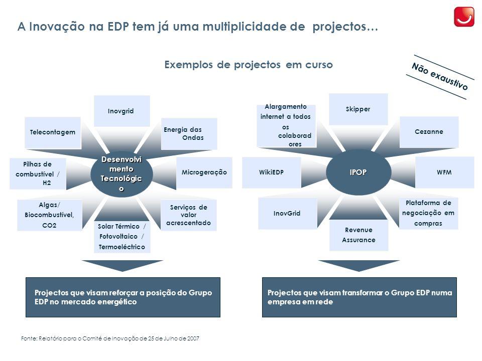 A Inovação na EDP tem já uma multiplicidade de projectos… Exemplos de projectos em curso WikiEDP Cezanne Skipper IPOP Revenue Assurance Alargamento internet a todos os colaborad ores Plataforma de negociação em compras InovGrid Projectos que visam transformar o Grupo EDP numa empresa em rede Projectos que visam reforçar a posição do Grupo EDP no mercado energético Fonte: Relatório para o Comité de Inovação de 25 de Julho de 2007 WFM Pilhas de combustível / H2 Energia das Ondas Inovgrid Microgeração Desenvolvi mento Tecnológic o Solar Térmico / Fotovoltaico / Termoeléctrico Telecontagem Serviços de valor acrescentado Algas/ Biocombustível, CO2 Não exaustivo