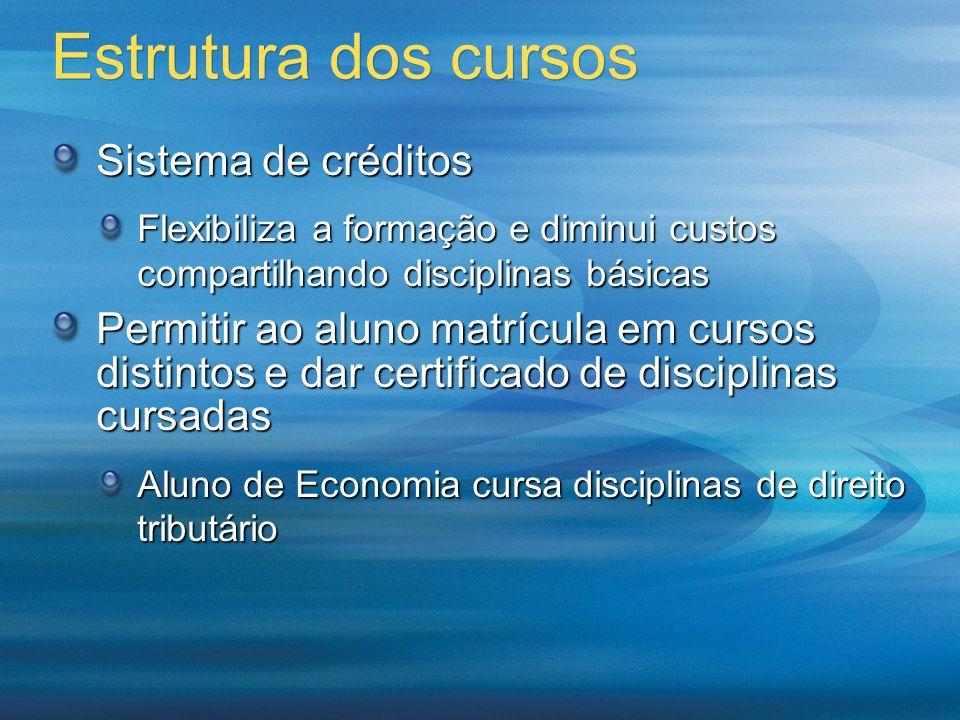 Estrutura dos cursos Sistema de créditos Flexibiliza a formação e diminui custos compartilhando disciplinas básicas Permitir ao aluno matrícula em cur