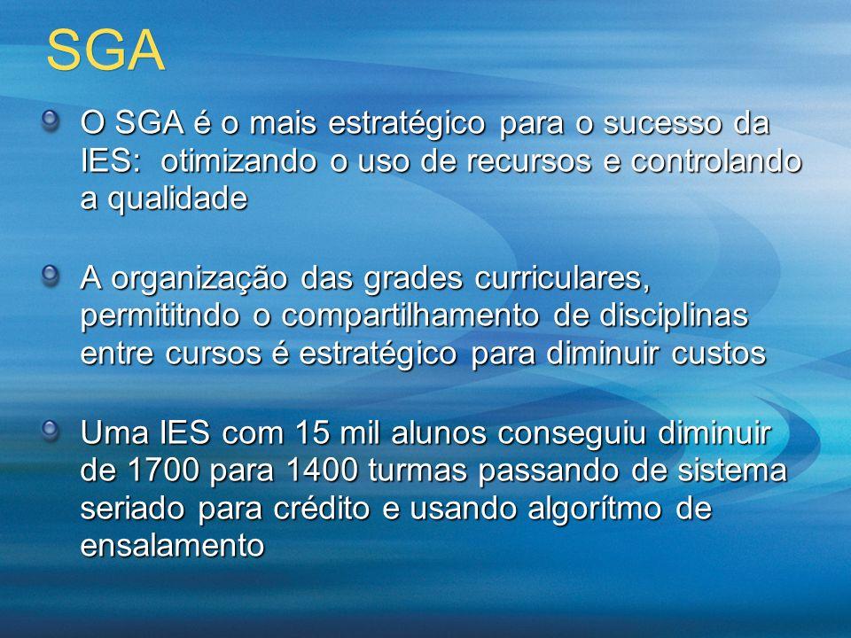 SGA O SGA é o mais estratégico para o sucesso da IES: otimizando o uso de recursos e controlando a qualidade A organização das grades curriculares, pe
