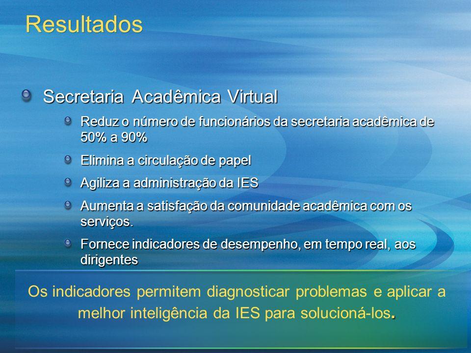 Resultados Secretaria Acadêmica Virtual Reduz o número de funcionários da secretaria acadêmica de 50% a 90% Elimina a circulação de papel Agiliza a ad