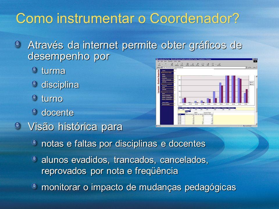Como instrumentar o Coordenador? Através da internet permite obter gráficos de desempenho por turmadisciplinaturnodocente Visão histórica para notas e
