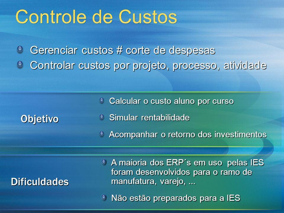 Controle de Custos Gerenciar custos # corte de despesas Controlar custos por projeto, processo, atividade A maioria dos ERP´s em uso pelas IES foram d