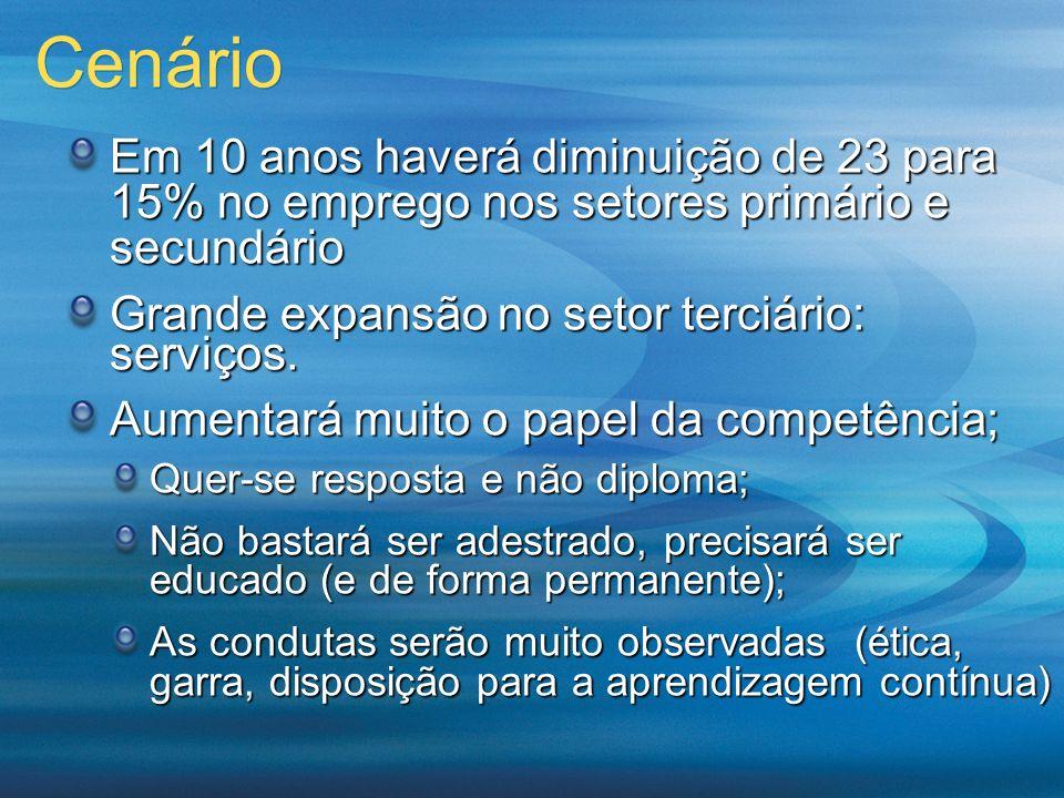 Este site: http://eclass.gv.br mostra o ambiente de aprendizagem que a FGV oferece a seus alunos