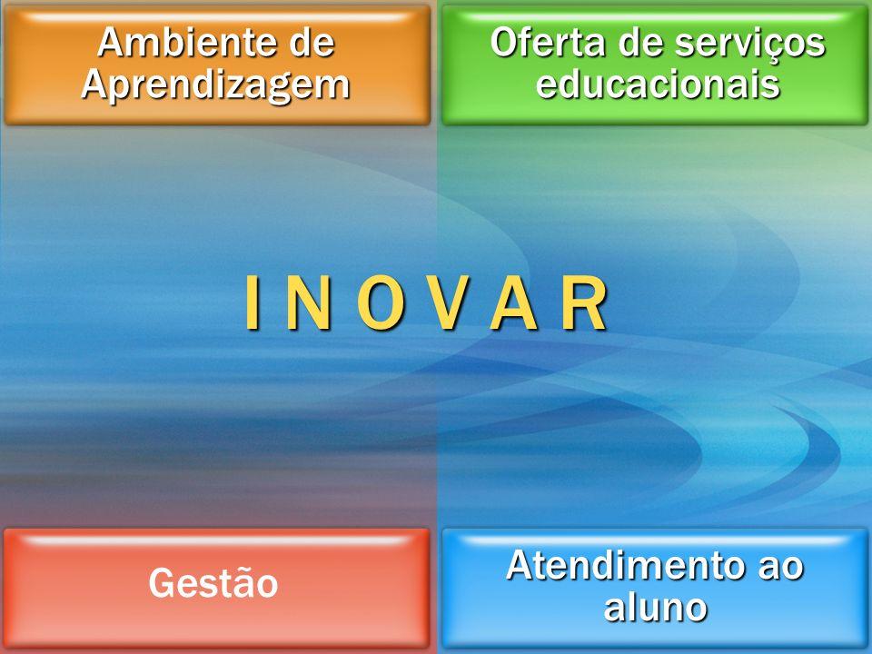 Oferta de serviços educacionais Atendimento ao aluno Ambiente de Aprendizagem Gestão I N O V A R