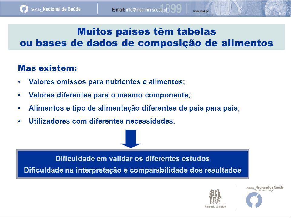 Muitos países têm tabelas ou bases de dados de composição de alimentos Mas existem: Valores omissos para nutrientes e alimentos; Valores diferentes pa