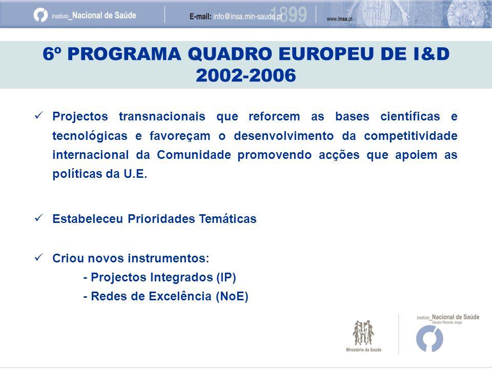 6º PROGRAMA QUADRO EUROPEU DE I&D 2002-2006 Projectos transnacionais que reforcem as bases científicas e tecnológicas e favoreçam o desenvolvimento da