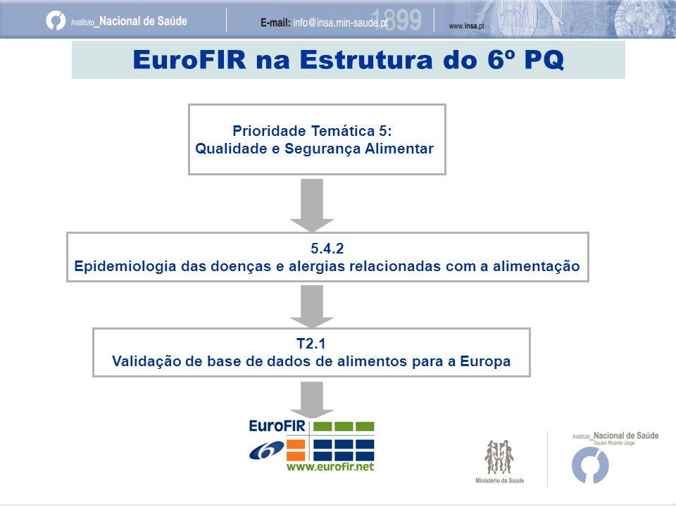 EuroFIR na Estrutura do 6º PQ Prioridade Temática 5: Qualidade e Segurança Alimentar 5.4.2 Epidemiologia das doenças e alergias relacionadas com a ali