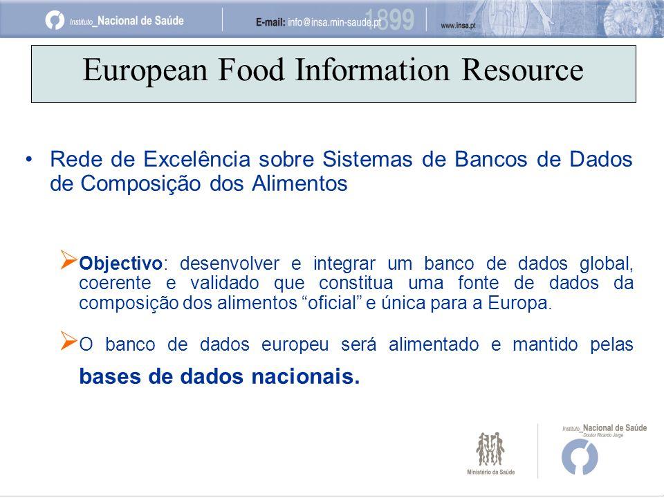 European Food Information Resource Rede de Excelência sobre Sistemas de Bancos de Dados de Composição dos Alimentos Objectivo: desenvolver e integrar