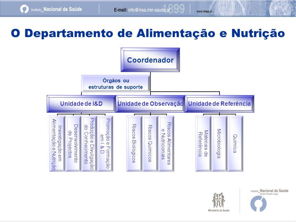 O Departamento de Alimentação e Nutrição Coordenador Unidade de I&D Investigação em Alimentação e Nutrição Desenvolvimento de Projectos Produção e Div