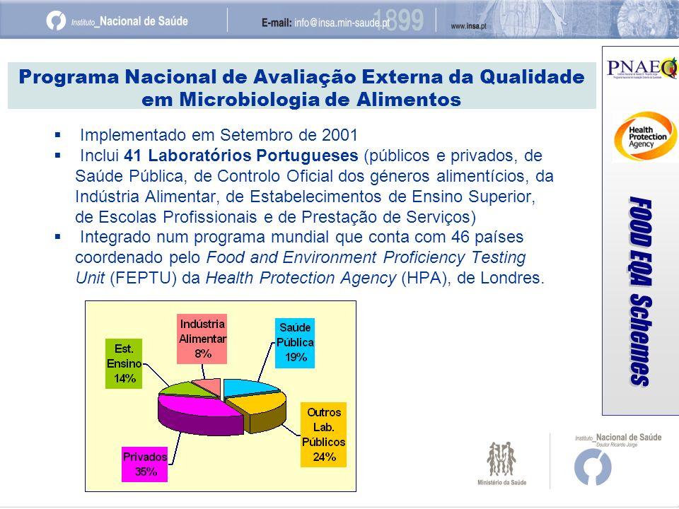 Programa Nacional de Avaliação Externa da Qualidade em Microbiologia de Alimentos Implementado em Setembro de 2001 Inclui 41 Laboratórios Portugueses