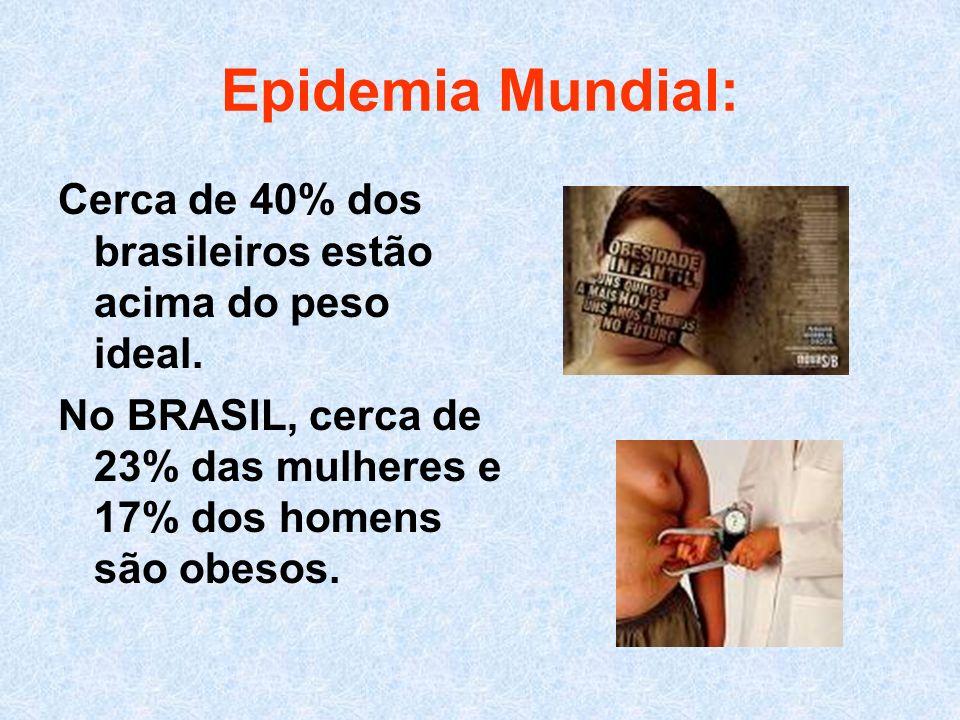 Epidemia Mundial: Cerca de 40% dos brasileiros estão acima do peso ideal. No BRASIL, cerca de 23% das mulheres e 17% dos homens são obesos.