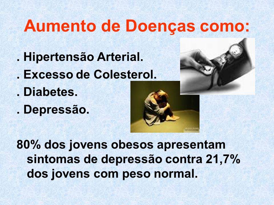 Aumento de Doenças como:. Hipertensão Arterial.. Excesso de Colesterol.. Diabetes.. Depressão. 80% dos jovens obesos apresentam sintomas de depressão