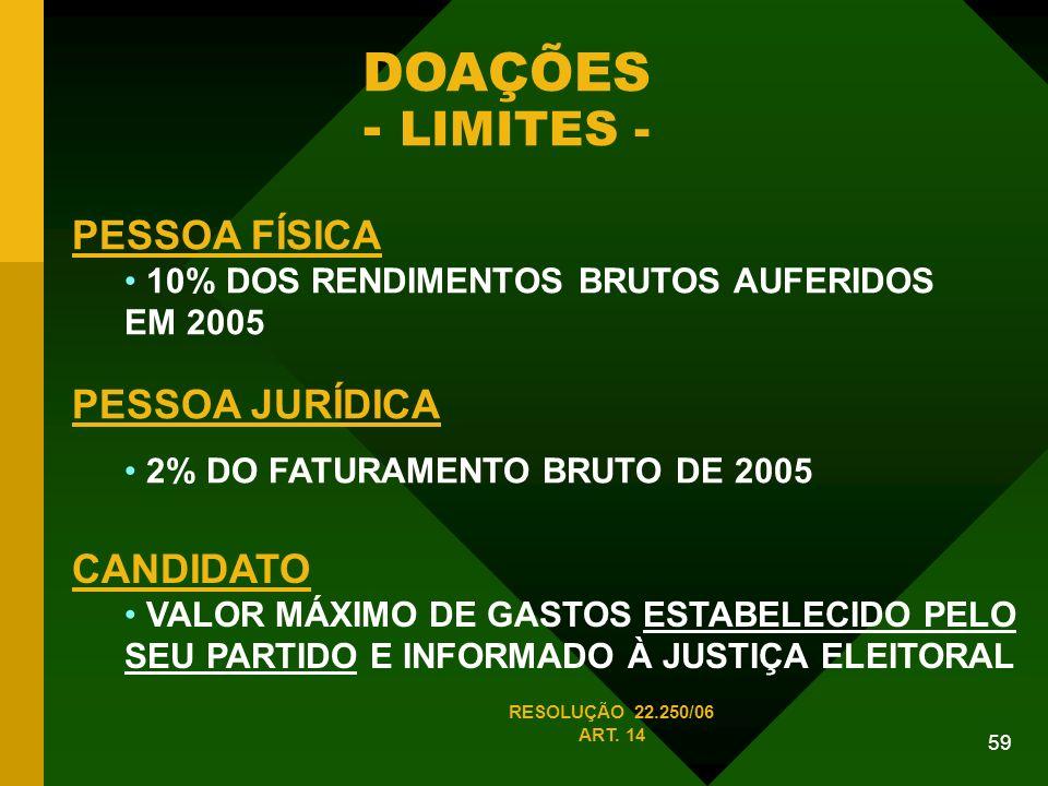 59 DOAÇÕES - LIMITES - PESSOA FÍSICA 10% DOS RENDIMENTOS BRUTOS AUFERIDOS EM 2005 PESSOA JURÍDICA 2% DO FATURAMENTO BRUTO DE 2005 CANDIDATO VALOR MÁXIMO DE GASTOS ESTABELECIDO PELO SEU PARTIDO E INFORMADO À JUSTIÇA ELEITORAL RESOLUÇÃO 22.250/06 ART.