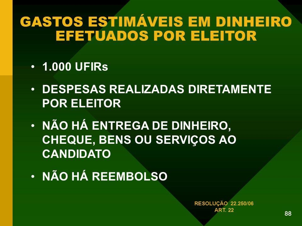 88 GASTOS ESTIMÁVEIS EM DINHEIRO EFETUADOS POR ELEITOR 1.000 UFIRs DESPESAS REALIZADAS DIRETAMENTE POR ELEITOR NÃO HÁ ENTREGA DE DINHEIRO, CHEQUE, BENS OU SERVIÇOS AO CANDIDATO NÃO HÁ REEMBOLSO RESOLUÇÃO 22.250/06 ART.