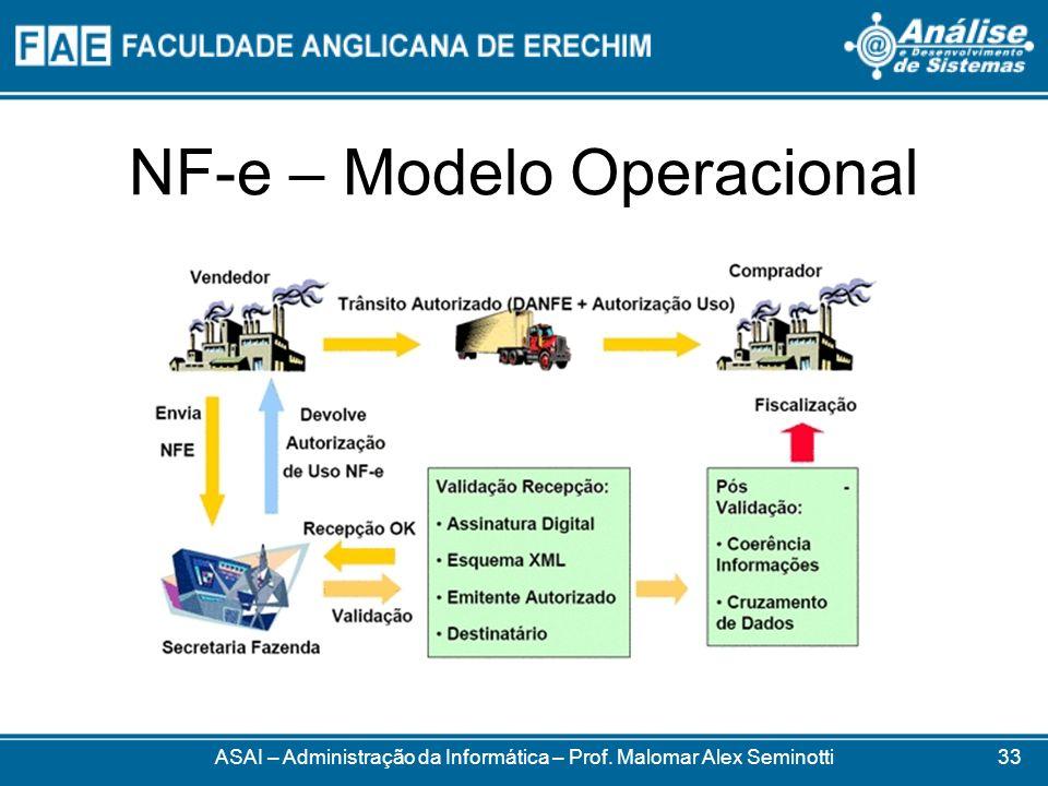 NF-e – Modelo Operacional ASAI – Administração da Informática – Prof. Malomar Alex Seminotti33