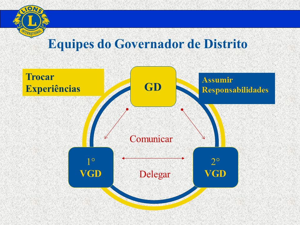 GD 1° VGD 2° VGD Delegar Comunicar Trocar Experiências Assumir Responsabilidades Equipes do Governador de Distrito
