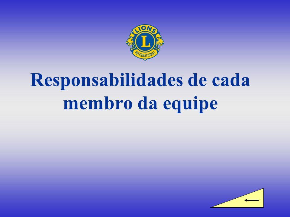 Responsabilidades de cada membro da equipe