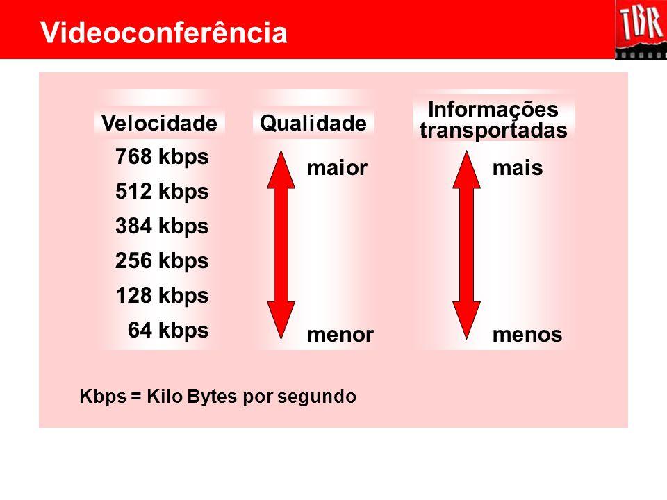 Velocidade 768 kbps 512 kbps 384 kbps 256 kbps 128 kbps 64 kbps Kbps = Kilo Bytes por segundo Qualidade menor maior Informações transportadas menos ma