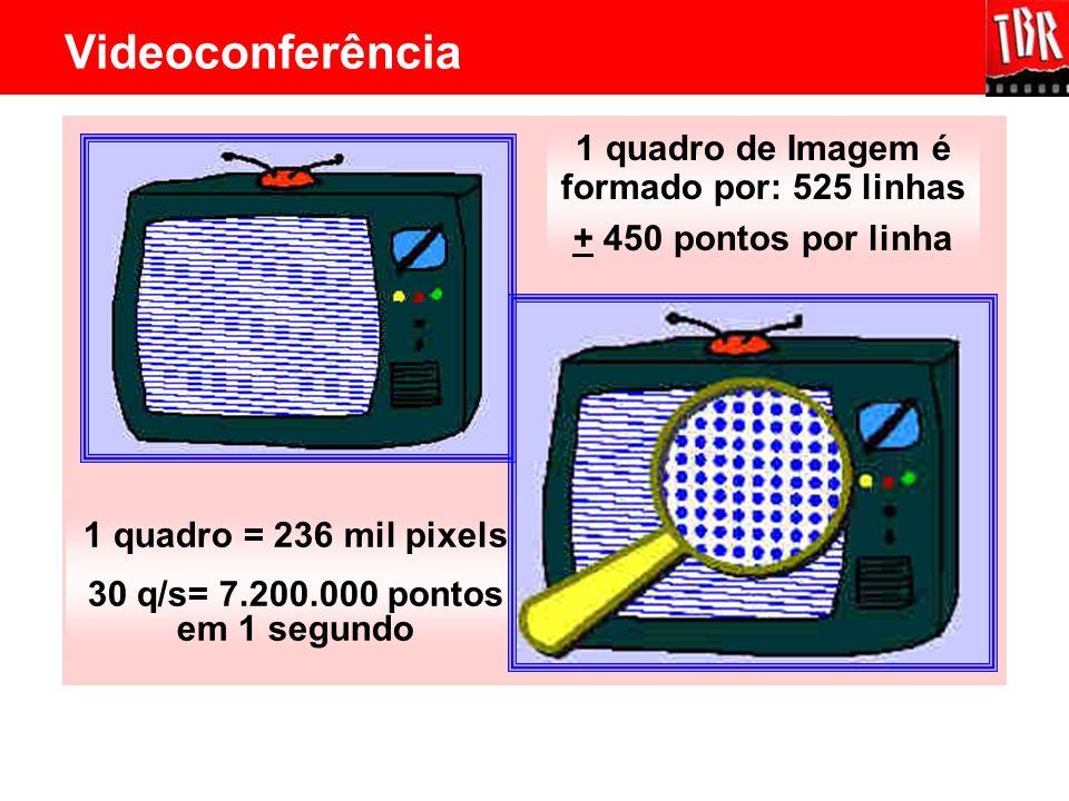 1 quadro de Imagem é formado por: 525 linhas + 450 pontos por linha 1 quadro = 236 mil pixels 30 q/s= 7.200.000 pontos em 1 segundo Videoconferência