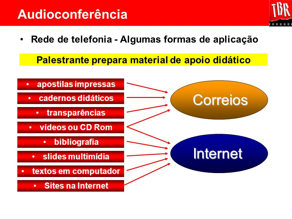 Rede de telefonia - Algumas formas de aplicação apostilas impressas cadernos didáticos transparências vídeos ou CD Rom bibliografia slides multimídia